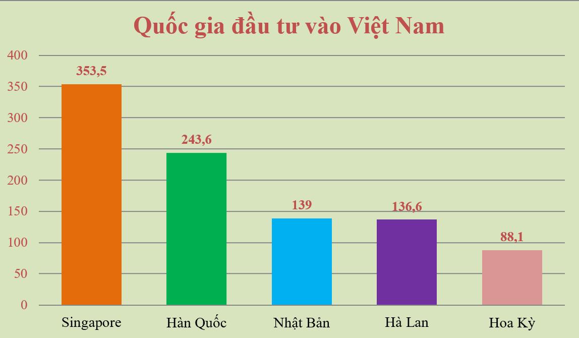 Quốc gia đầu tư vào Việt Nam 2 tháng đầu năm 2018