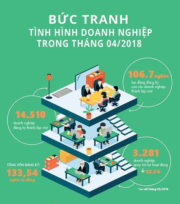 infographic-doanh-nghiệp-tháng-4-2018