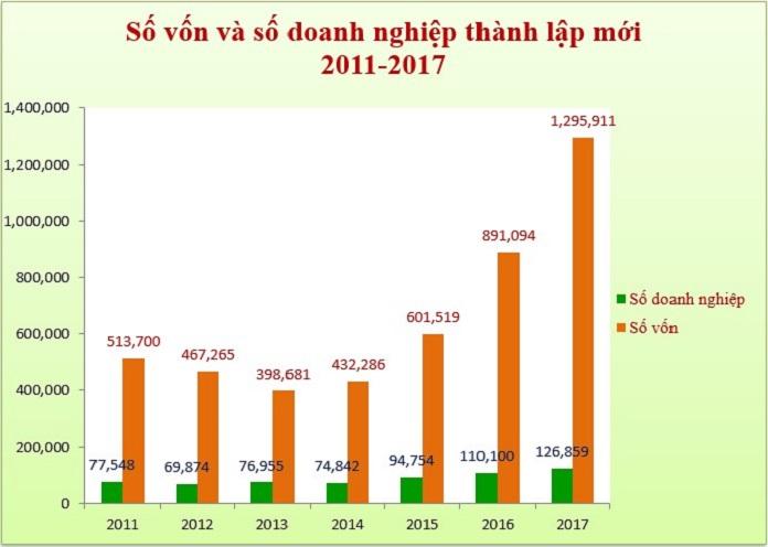 số vốn và doanh nghiệp thành lập 2011-2017