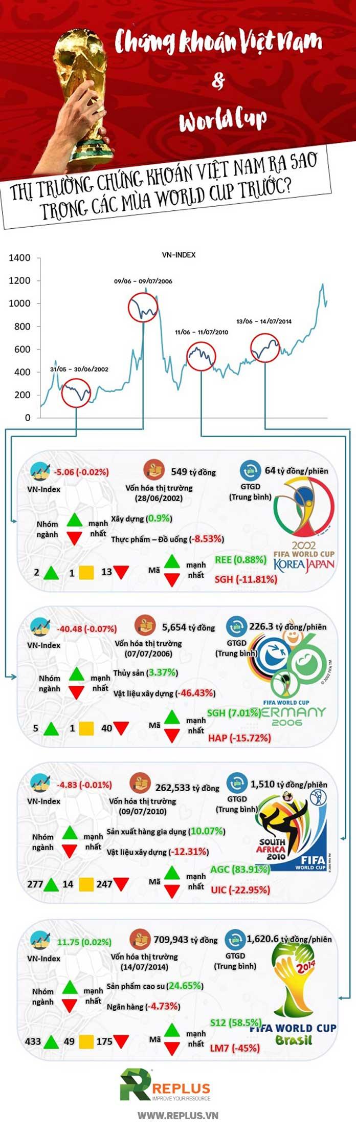 infographic-chung-khoan-viet-nam-va-worldcup-2018
