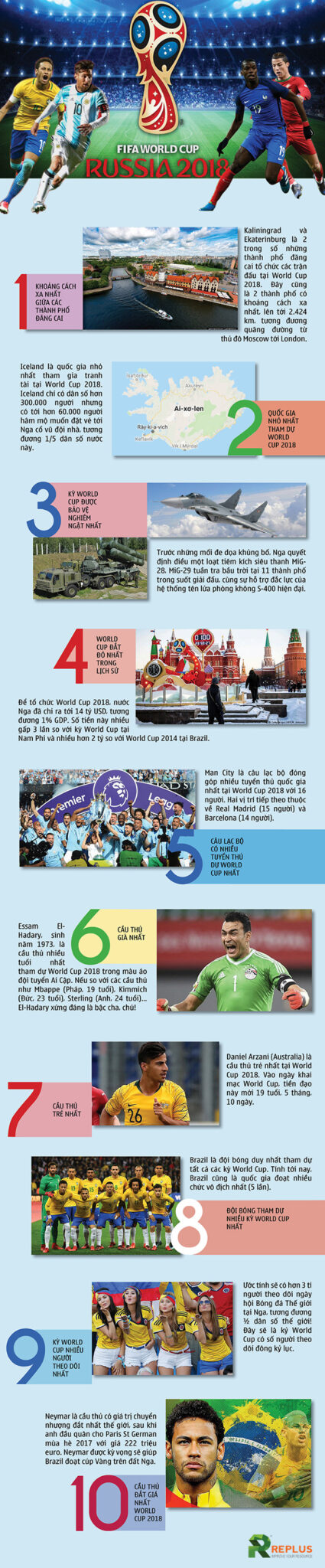 infographic nhung cai nhat worldcup 2018